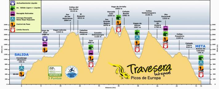 travesera-picos-europa-perfil-de-carrera-2015-74k-d6560m1